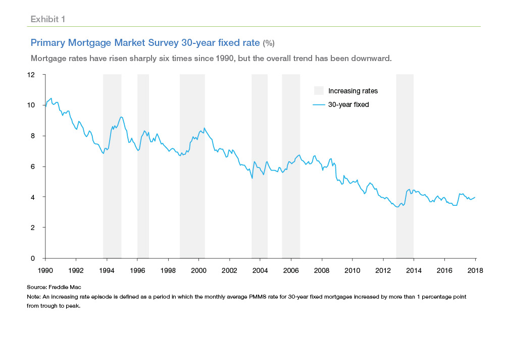 The Increasing Rate Environments We Identified Are Almost Always Accompanied By Reductions In Mortgage Originations Home Sales And Housing Starts Across