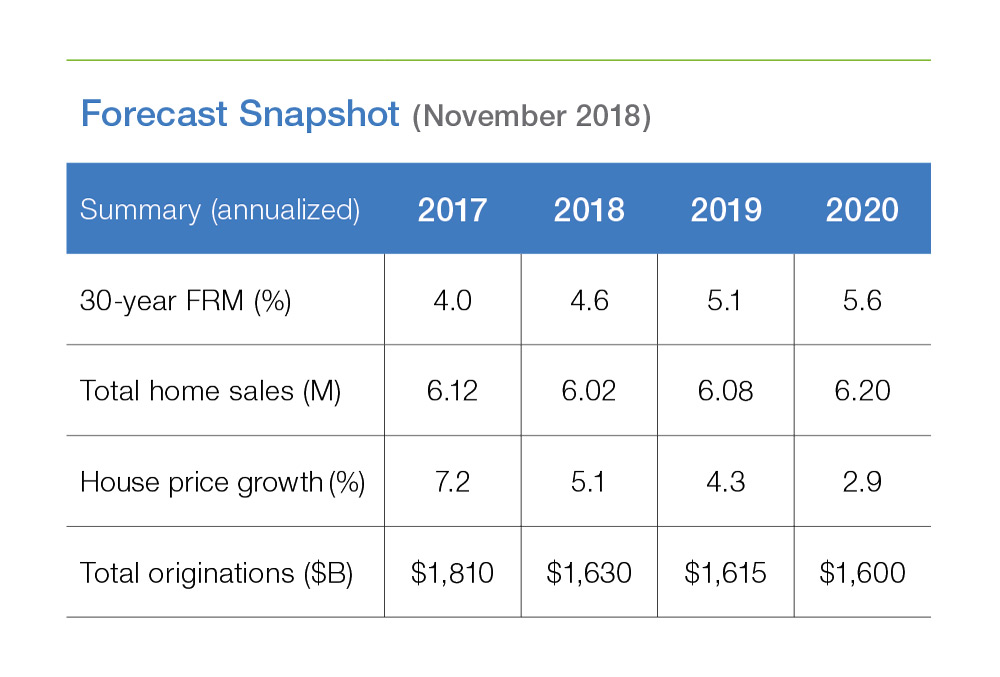 Expect Modest Housing Market Growth<br>in 2019 - Freddie Mac